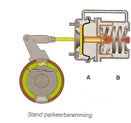 Werking 4 krings ventiel